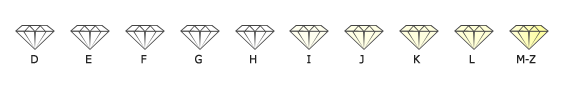 Couleur des diamants