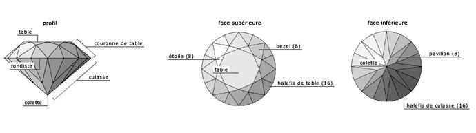 Schéma du Diamant